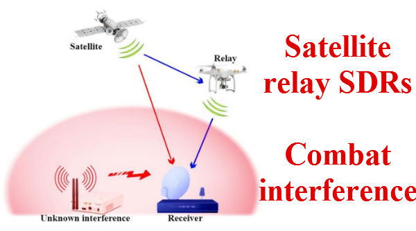 SDR satellite signal relay for combating interference